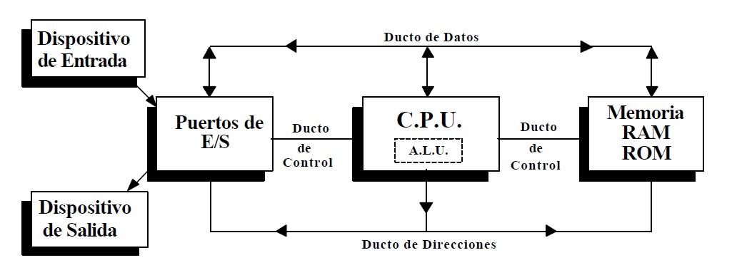 Arquitectura de computadoras partes de la computadora for Arquitectura basica pdf