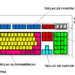 Funciones del teclado