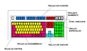 Teclas: Funciones del teclado
